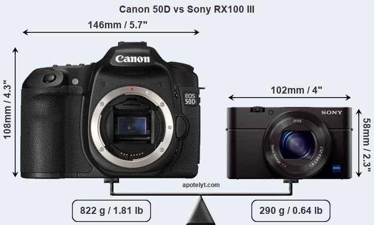 Size Canon 50D vs Sony RX100 III