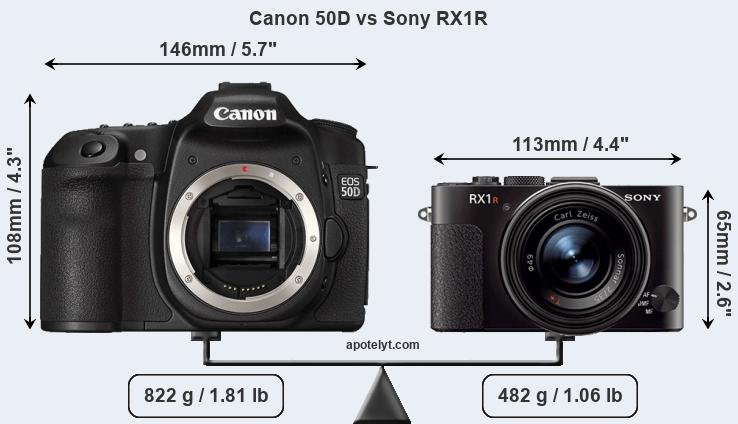 Size Canon 50D vs Sony RX1R