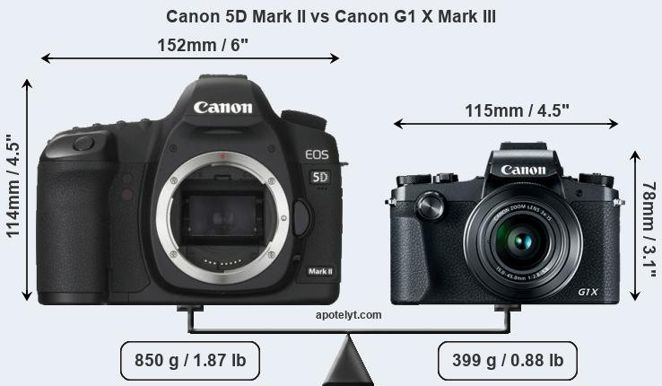 Size Canon 5D Mark II vs Canon G1 X Mark III