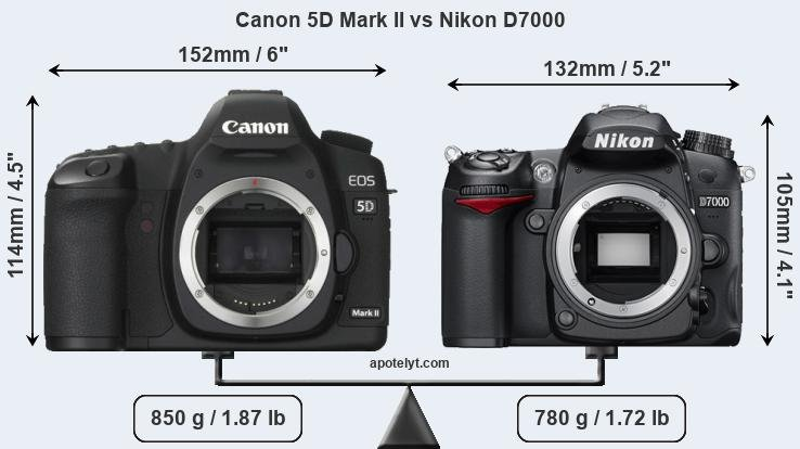 Canon 5D Mark II vs Nikon D7000 front