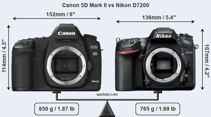 Size Canon 5D Mark II vs Nikon D7200