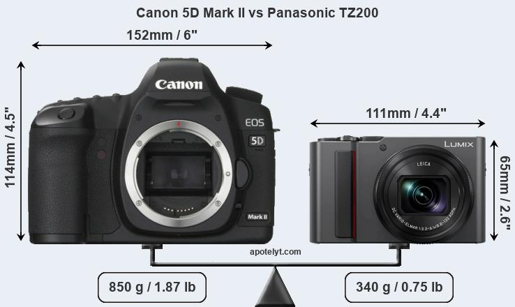 Size Canon 5D Mark II vs Panasonic TZ200