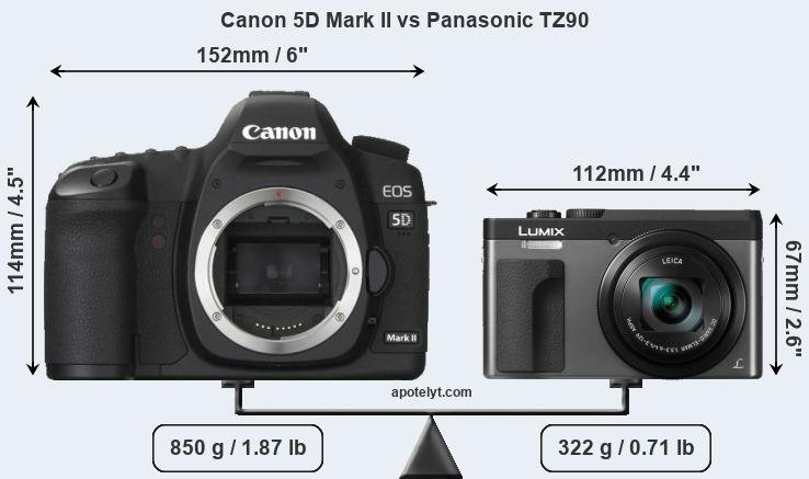 Size Canon 5D Mark II vs Panasonic TZ90