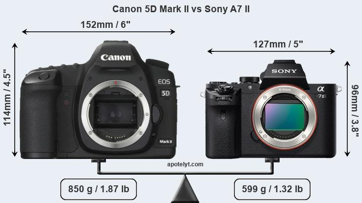 Compare Canon 5D Mark II vs Sony A7 II