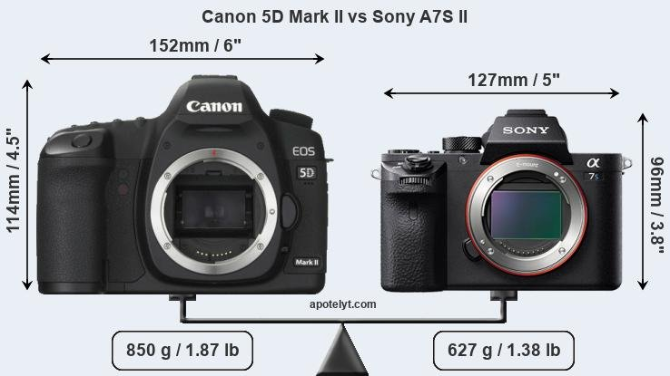 Compare Canon 5D Mark II and Sony A7S II