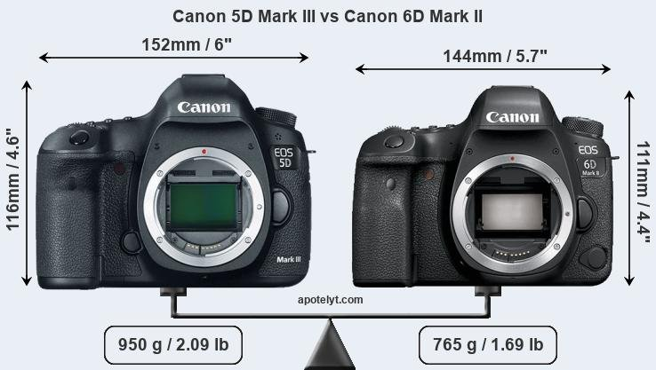 Size Canon 5D Mark III vs Canon 6D Mark II