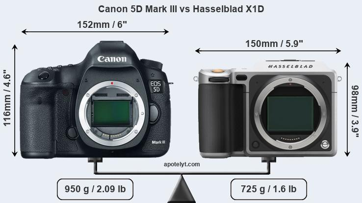 Size Canon 5D Mark III vs Hasselblad X1D