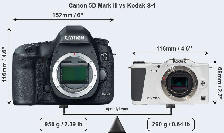 Size Canon 5D Mark III vs Kodak S-1