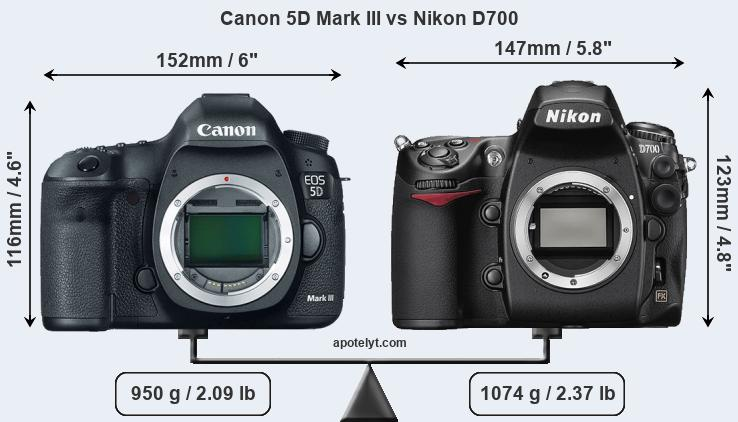 Size Canon 5D Mark III vs Nikon D700