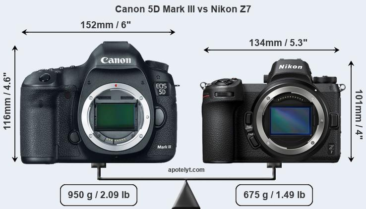 Size Canon 5D Mark III vs Nikon Z7