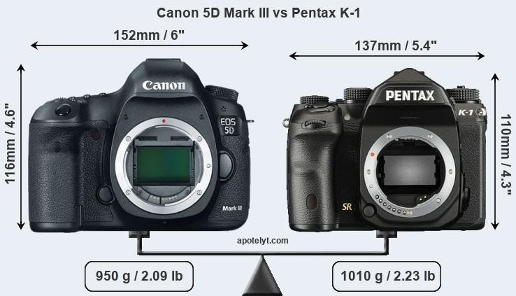 Size Canon 5D Mark III vs Pentax K-1