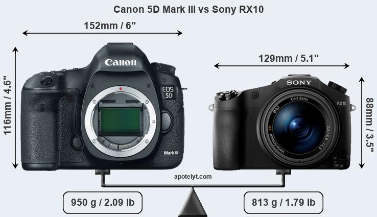 Size Canon 5D Mark III vs Sony RX10