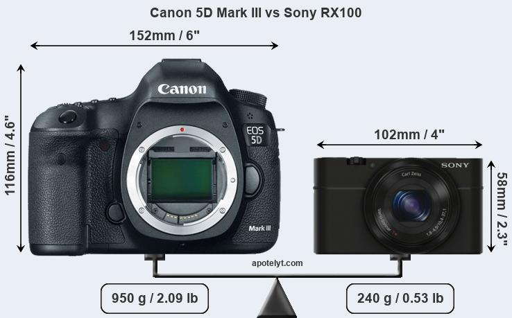 Size Canon 5D Mark III vs Sony RX100