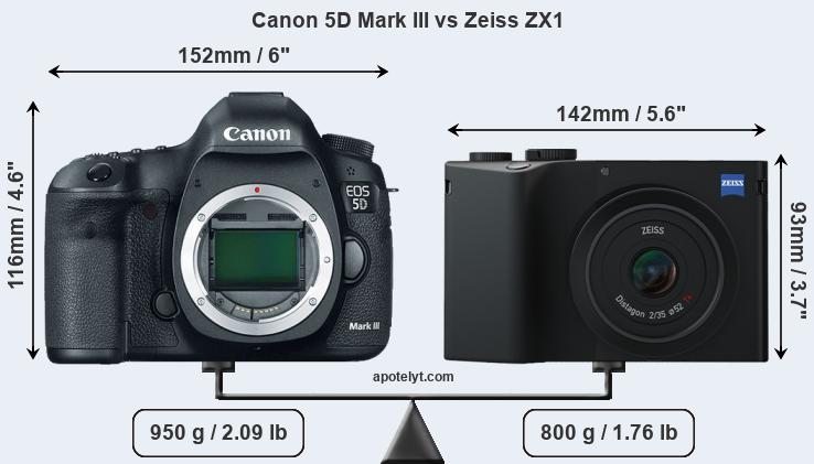 Size Canon 5D Mark III vs Zeiss ZX1