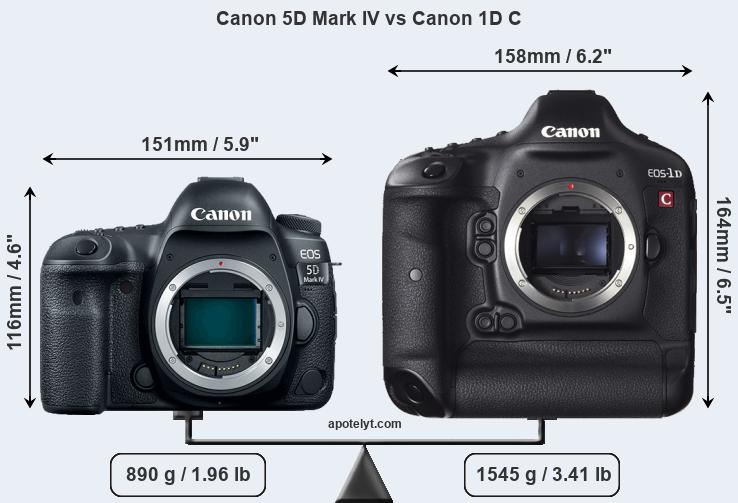 Compare Canon 5D Mark IV vs Canon 1D C