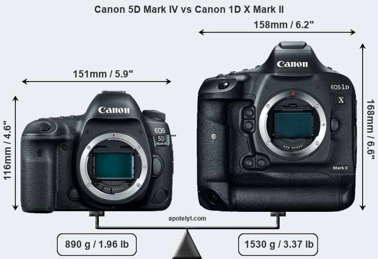 Compare Canon 5D Mark IV vs Canon 1D X Mark II