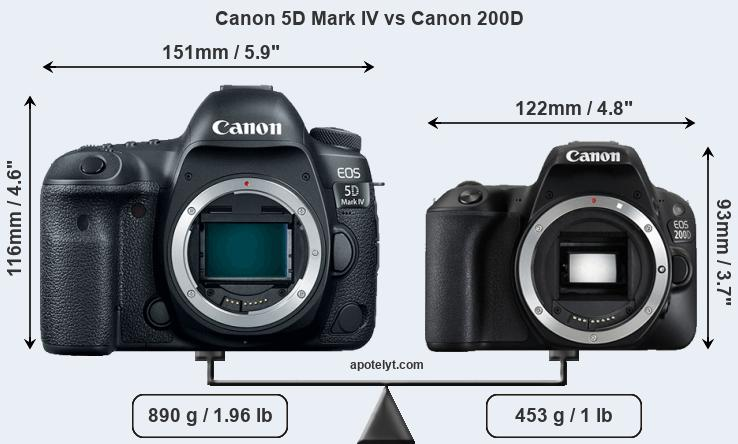 Compare Canon 5D Mark IV vs Canon 200D