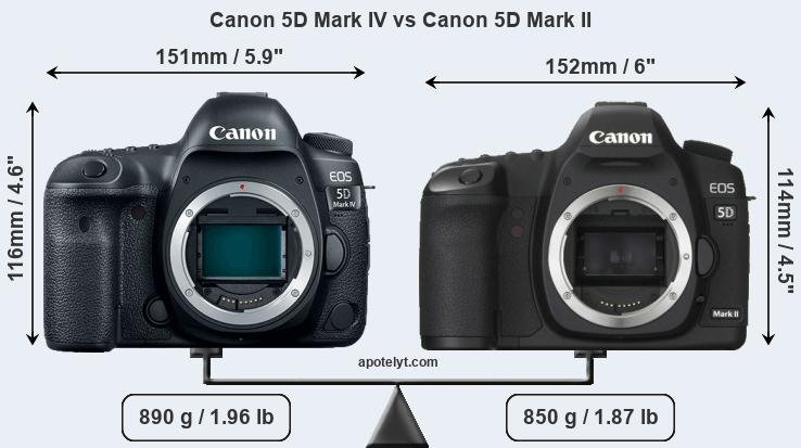 Compare Canon 5D Mark IV vs Canon 5D Mark II