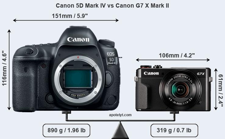 Size Canon 5D Mark IV vs Canon G7 X Mark II