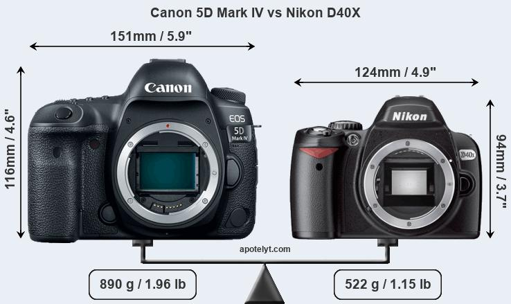 Size Canon 5D Mark IV vs Nikon D40X
