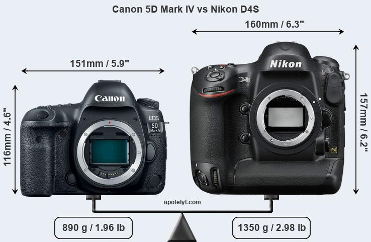 Size Canon 5D Mark IV vs Nikon D4S