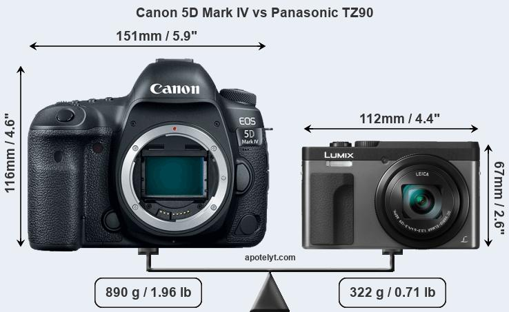 Size Canon 5D Mark IV vs Panasonic TZ90