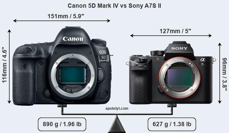 Size Canon 5D Mark IV vs Sony A7S II