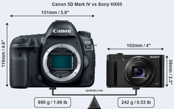 Size Canon 5D Mark IV vs Sony HX95