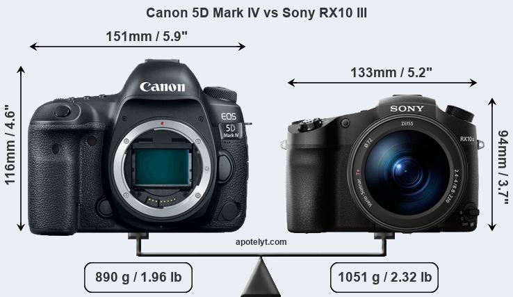 Size Canon 5D Mark IV vs Sony RX10 III