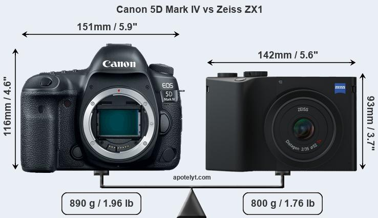 Size Canon 5D Mark IV vs Zeiss ZX1