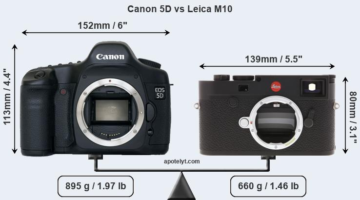 Compare Canon 5D and Leica M10