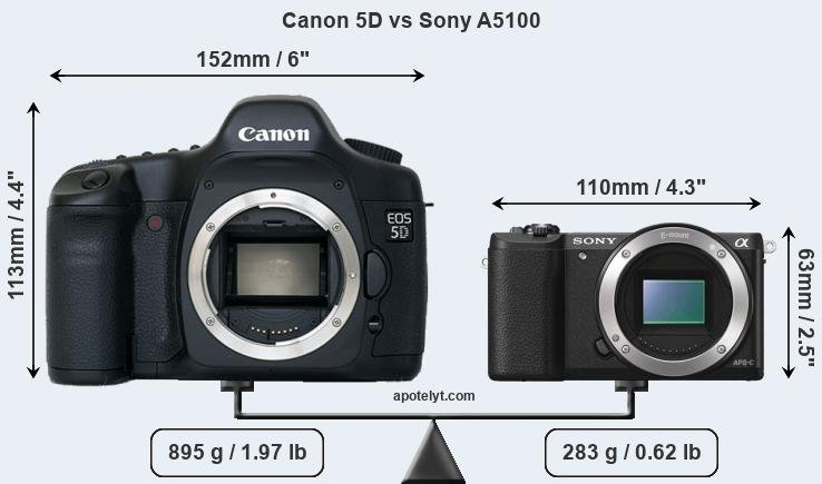 Size Canon 5D vs Sony A5100
