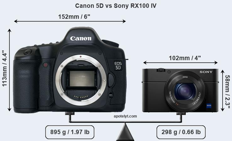 Size Canon 5D vs Sony RX100 IV