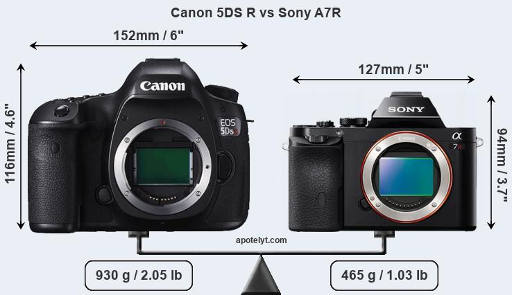 Size Canon 5DS R vs Sony A7R