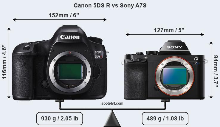 Size Canon 5DS R vs Sony A7S