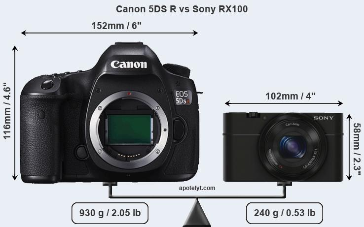Size Canon 5DS R vs Sony RX100
