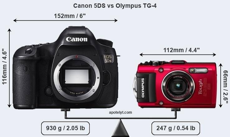 Size Canon 5DS vs Olympus TG-4