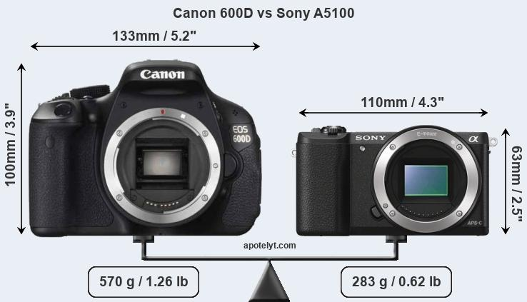 Size Canon 600D vs Sony A5100