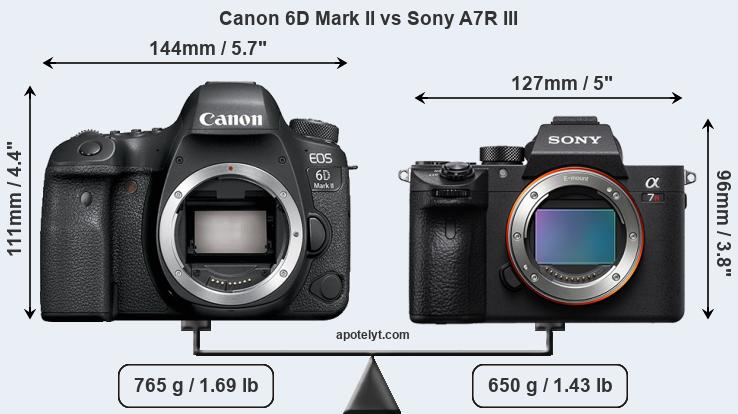 Canon 6D Mark II vs Sony A7R III front