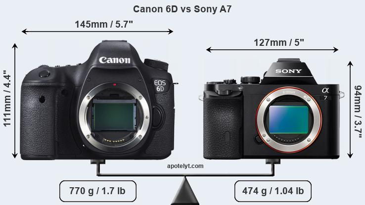 Size Canon 6D vs Sony A7