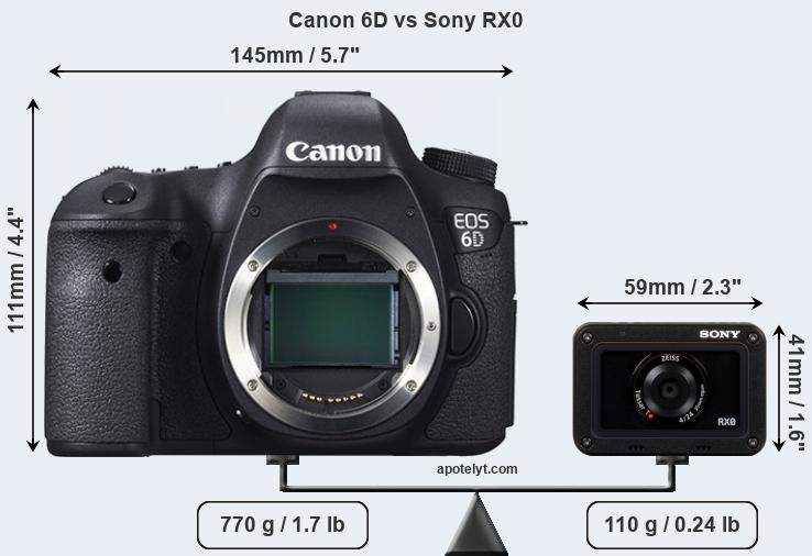 Size Canon 6D vs Sony RX0