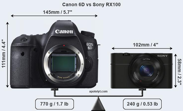 Size Canon 6D vs Sony RX100