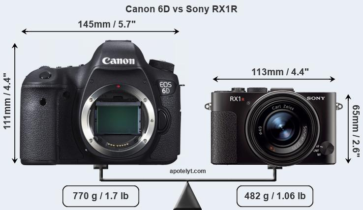 Size Canon 6D vs Sony RX1R