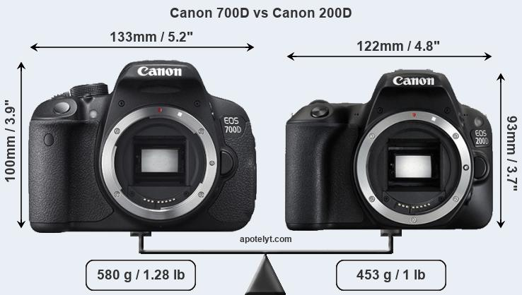 Canon 700D and Canon 200D sensor measures