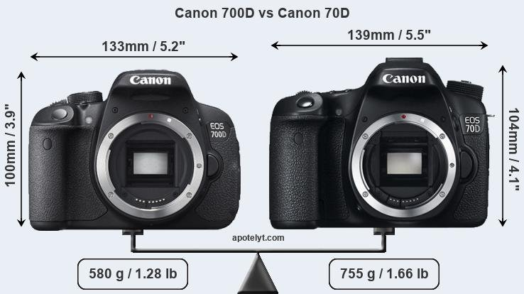 Canon 700D and Canon 70D sensor measures