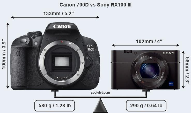 Size Canon 700D vs Sony RX100 III