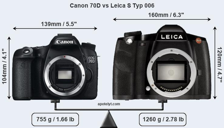 Size Canon 70D vs Leica S Typ 006