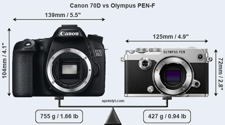 Compare Canon 70D and Olympus PEN-F