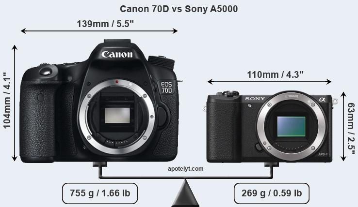 Size Canon 70D vs Sony A5000