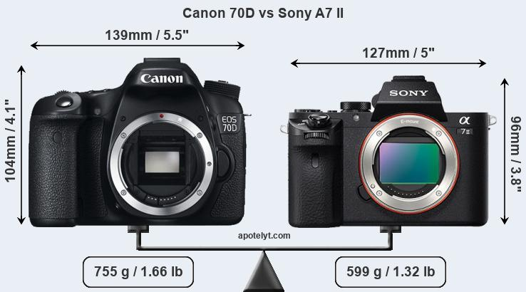 Size Canon 70D vs Sony A7 II